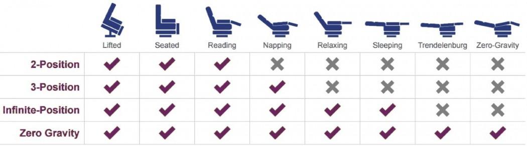 Lift and Massage Chairs
